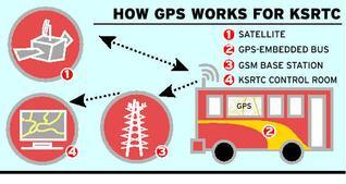 ksrtc-going-hitech-gps