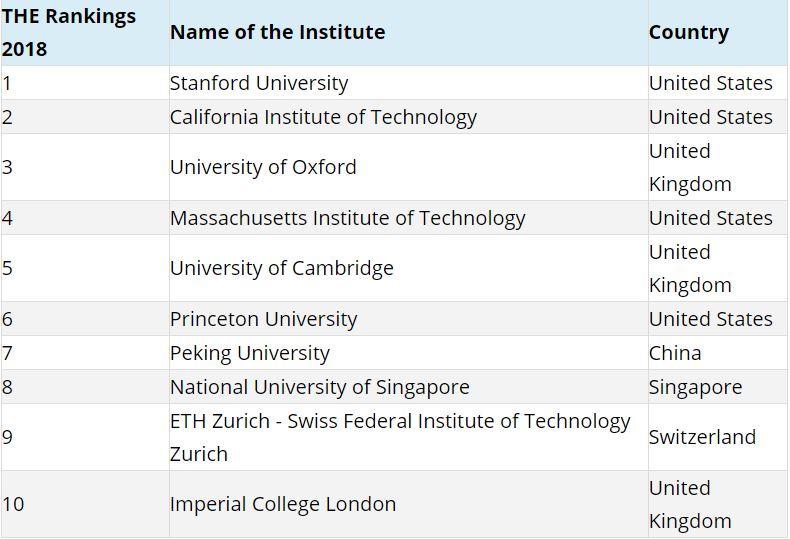 Aerospace Engineering Colleges >> Top 10 Engineering Colleges In The World 2018 Aanavandi
